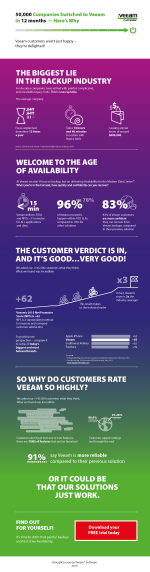 veeam_customer_satisfaction_infographics_05_05_linked